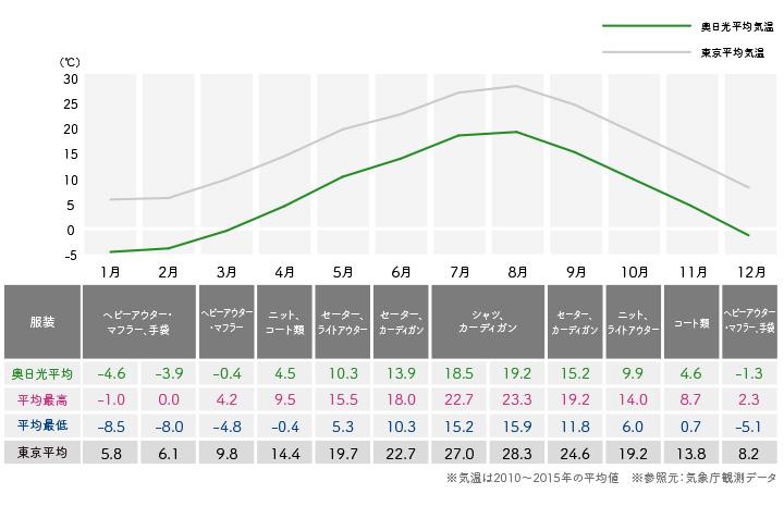 鬼怒川温泉の秋(9〜11月)の服装・気温