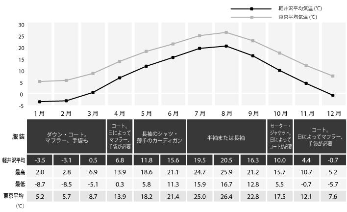 軽井沢 気温 グラフ
