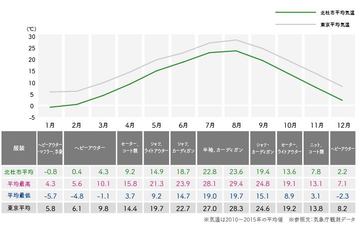北杜市大泉の気温と東京の気温比較
