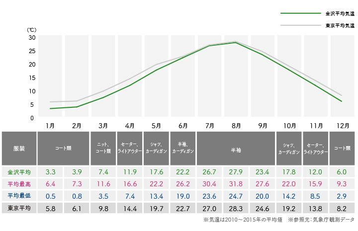 金沢エリアの年間気温