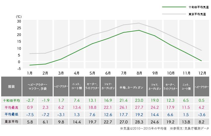 十和田の年間気温