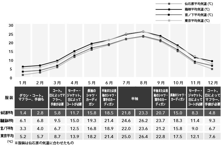 箱根(箱根湯本・仙石原)の年間気温