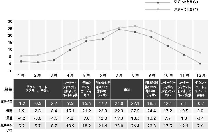弘前の年間気温