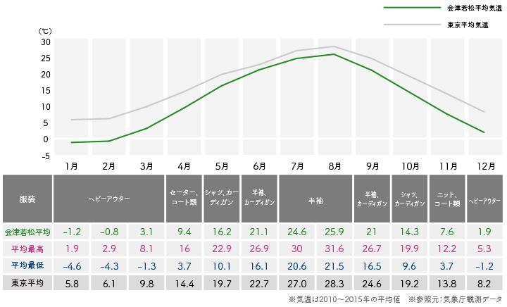 会津地方(会津若松・磐梯・猪苗代湖)の気候・服装
