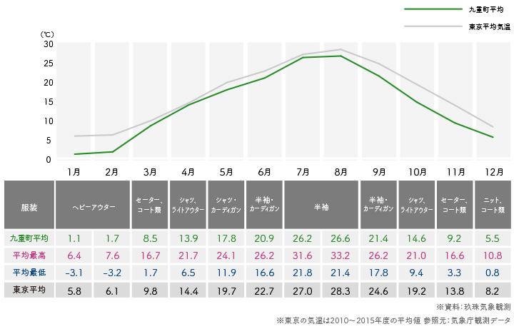 九重町気温グラフ