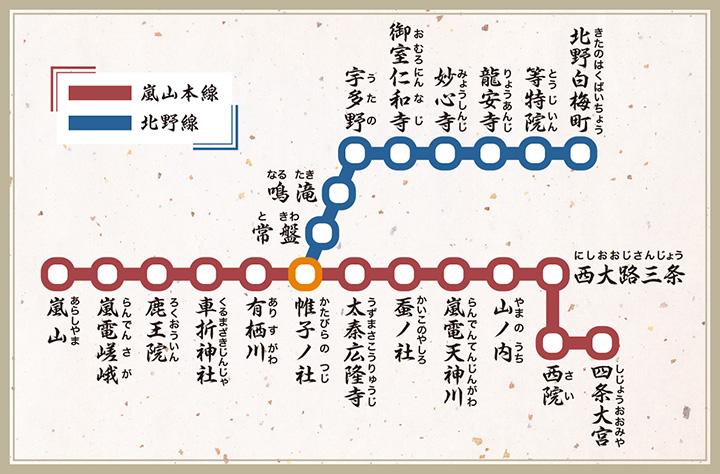 大人気の観光地、嵐山への足として便利な嵐山本線と、駅ごとに世界遺産に挙げられる名刹が並ぶ北野線。