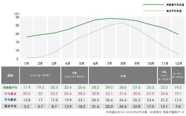 西表島気温グラフ